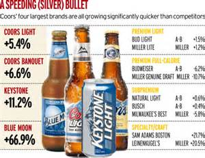 Miller Light Alcohol Content Coors Soars As Consistent Cold Train Steams Ahead News