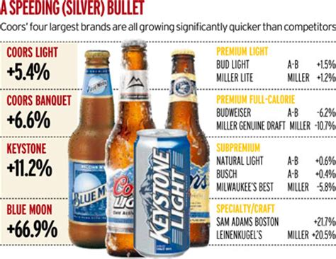 Coors Light Percent by Coors Soars As Consistent Cold Steams Ahead News