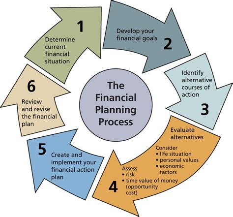 financial planning process credit union investments
