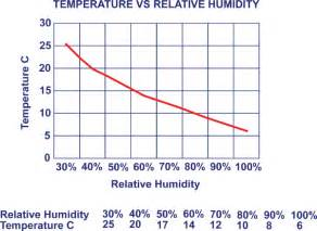 what is comfortable water temperature relative humidity sill to sash
