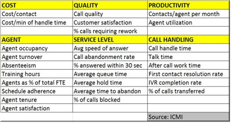 kpi for call center template critical kpis for your call center and enterprise