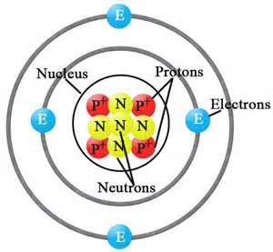 Where Is The Proton Located In A Atom Protons Chemistry Tutorvista