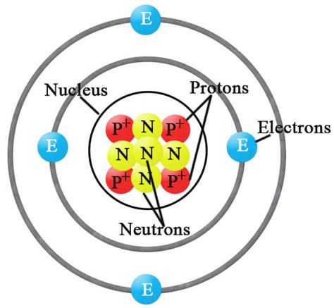 Definition Of Proton by Protons Chemistry Tutorvista