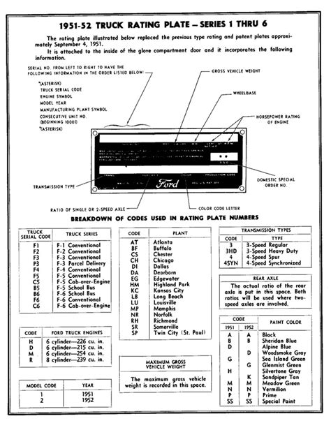 Ford Vin Number by Ford Transit Chassis Number Decoder