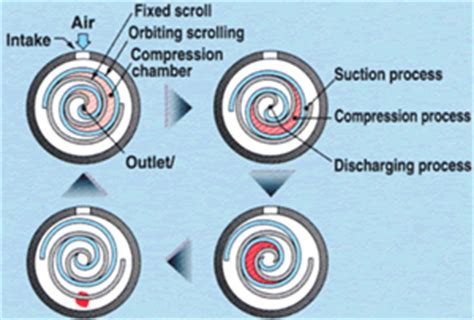 rotary compressors and types working principle engineering explained aermech