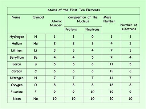 Number Of Protons And Electrons In Oxygen by Number Of Protons And Electrons In Oxygen Biology