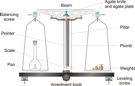 analytical balance diagram petrijeva zdjelica chemistry dictionary glossary