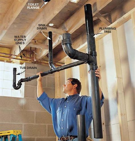 Plumbing In by Denver Residential Plumber Denver Plumbing Repairs