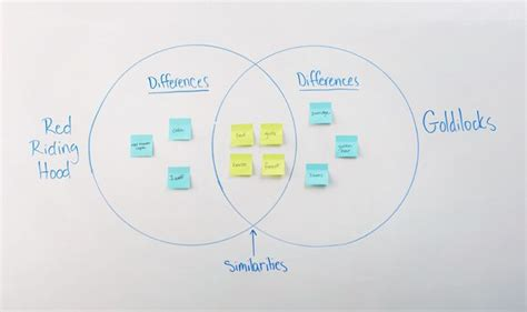 teaching notes for compare corresponding terms in compare and contrast two things with a venn diagram using
