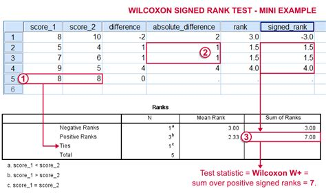 how to rank cases in spss lynda com tutorial youtube spss tutorials spss wilcoxon signed ranks test simple