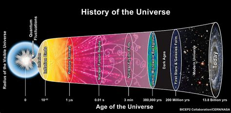 the historiography of the file the history of the universe jpg wikimedia commons