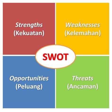 Kekuatan Dalam Kelemahan analisis swot kekuatan kelemahan peluang dan ancaman