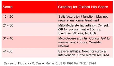 hip score opinion oxford knee score questionnaire revised pictures