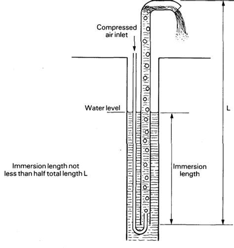 mechanistic design adalah reparatii si denisipari pentru foraje de alimentare cu apa