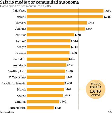 cuanto paga mejor compra 2016 pa 237 s vasco paga los mejores sueldos 1 950 euros al mes y