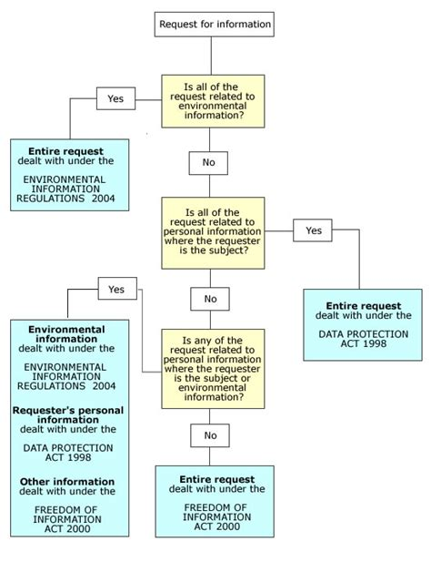 data flowchart how requests the freedom of information act work
