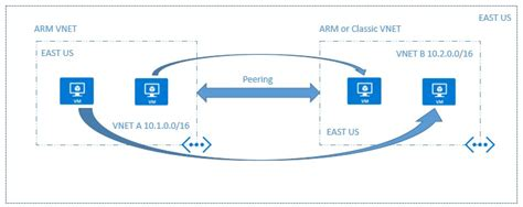 azure automation using the arm model an in depth guide to automation with azure resource manager books demystifying azure arm vnet peering and using it with