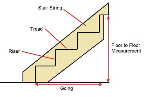 stair parts diagram image gallery staircase diagram