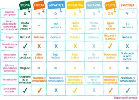 alimentos para diabetes gestacional dietas diabetes gestacional glucosa insulina mellitus tipo
