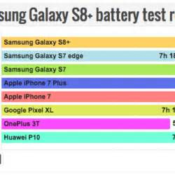 galaxy s8+ battery life put to the test | talkandroid.com