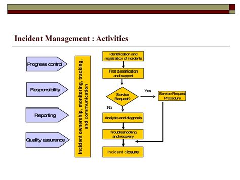 itil incident management policy template itil incident management