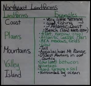 Location and importance of the landforms in the northeast region