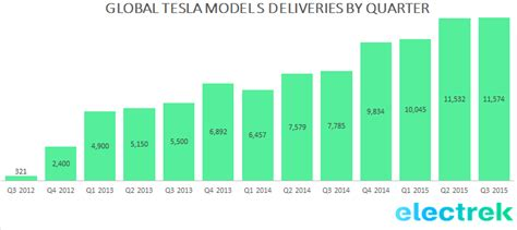 Tesla Sales Tesla Delivered A Record 11 580 Cars During The Last