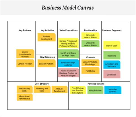 creating a business model template business model canvas 7 documents in pdf
