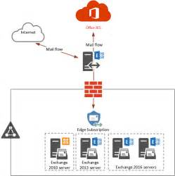Office 365 Hybrid Mail Flow Change Inbound Mail Flow To Exchange Protection
