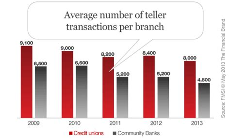 poof branch transactions drop by half in 20 years