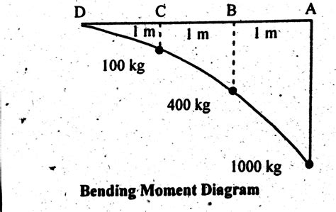 moment diagram cantilever shear bending moment diagram of cantilever beam