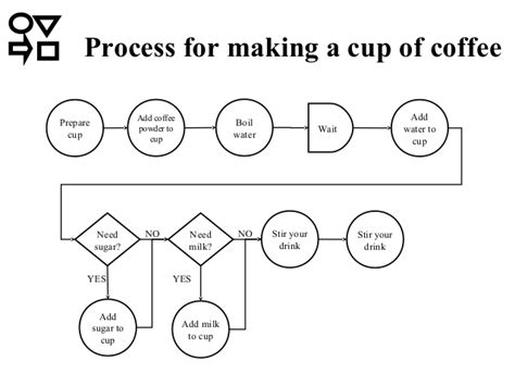 Process Of A Cup Of by 1 2014 Process Mapping 3