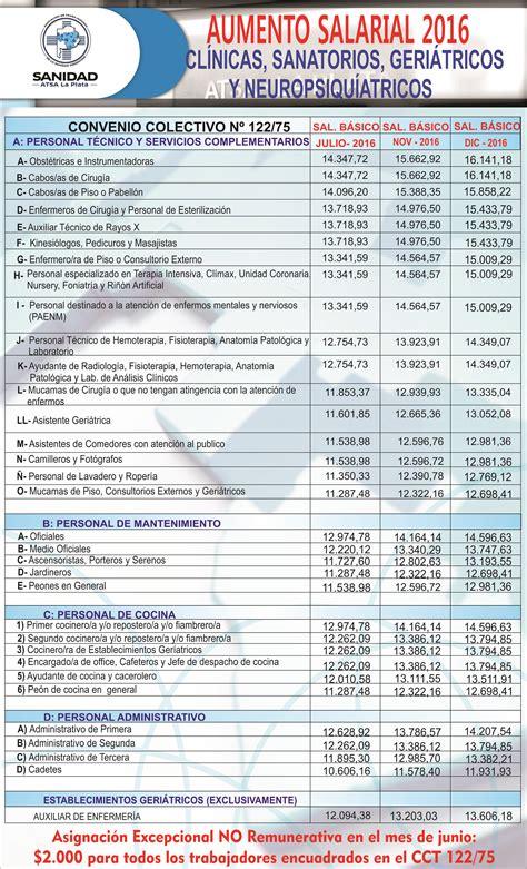 fatsa escala salarial 2016 fatsa paritarias de sanidad 2017 download pdf