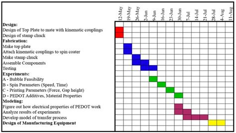 gantt chart template for research 5 best images of schedule gantt chart template research