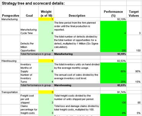 excel supply chain balanced scorecard