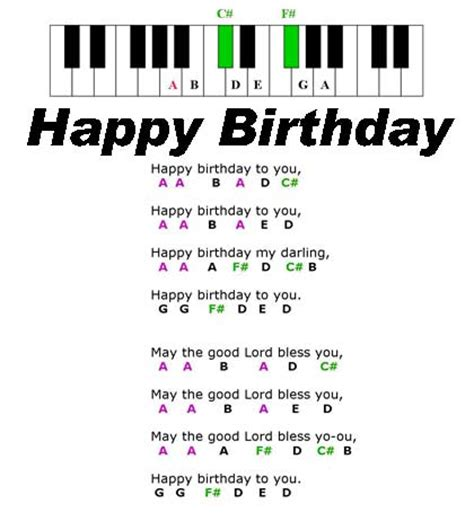 best songs to play on keyboard happy birthday piano letters kafi website