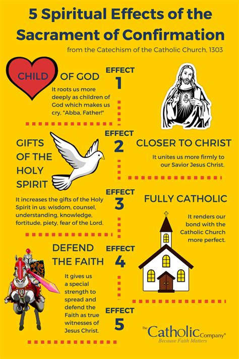 Confirmation Letter Meaning The 5 Spiritual Effects Of The Sacrament Of Confirmation Catholic Catechism Catechism And