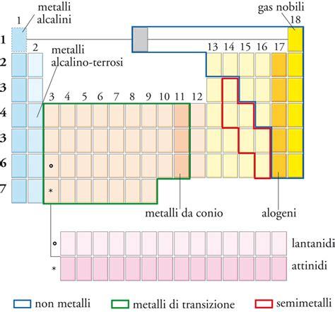 quali sono i metalli nella tavola periodica elementi chimici origine e natura in quot enciclopedia della