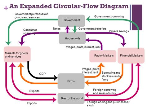 circular flowchart circular flow diagram unemployment images how to guide