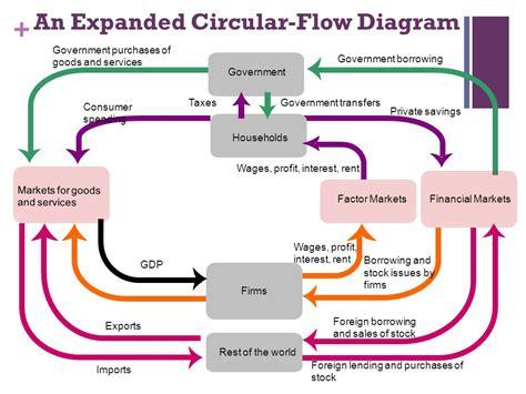 circular economic flow diagram circular flow diagram unemployment images how to guide