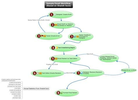 email workflow sle email workflow based on shalott sock