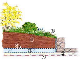 drenaggio giardini pensili impernovo giardini pensili coperture impermeabili