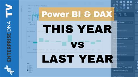 what is the date of this year s new year calculate difference this year vs last year in power bi