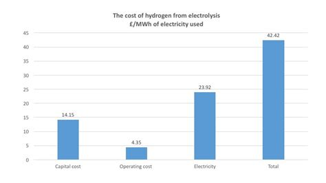 hydrogen made by the electrolysis of water is now cost