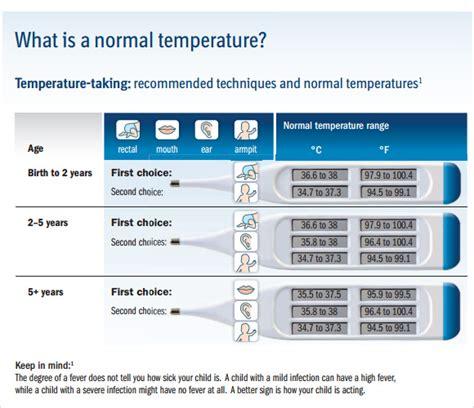 sample celsius  fahrenheit chart   documents