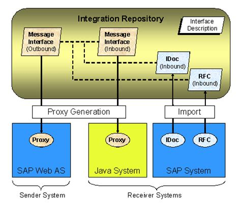 proxy pattern types interface and message types sap netweaver exchange
