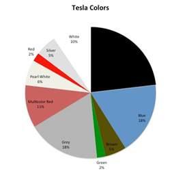 Tesla Grey Interior Revealing The Most Popular Tesla Model S Configurations