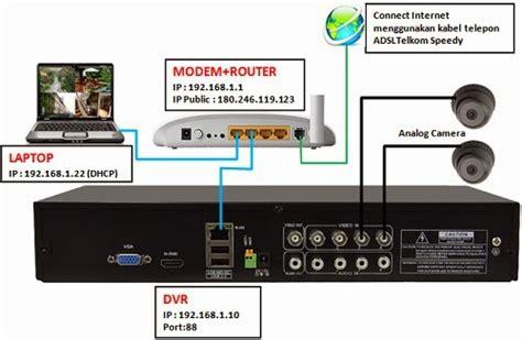 Paket Modem Speedy Adsl Tp Link Td W8951nd setting cctv paket cctv murah batam cctv batam