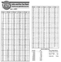 sales tax 7 7 8