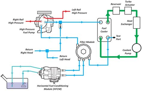 diesel fuel diagram ford 6 4l powerstroke high pressure fuel your